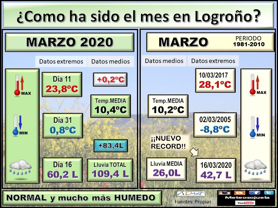 Datos Comparativos Marzo 2020 Logroño. Meteosojuela