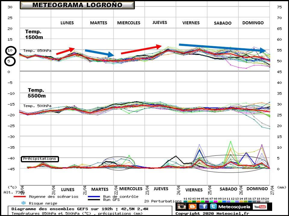 Ensemble de temperaturas y precipitación Logroño. Meteosojuela La Rioja 1