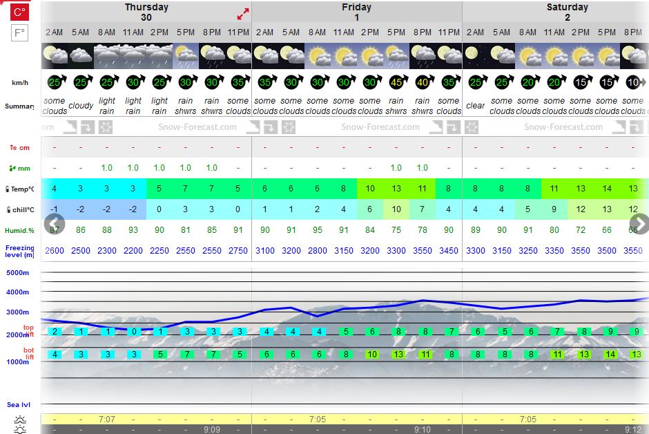 Previsiones tiempo montaña La Rioja Valdezcaray. Meteosojuela La Rioja