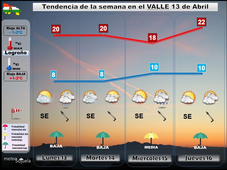 Tendencia del tiempo en La Rioja 1304 Meteosojuela La Rioja. Jose Calvo