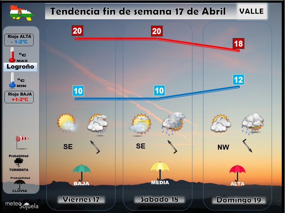 Tendencia del tiempo en La Rioja 1704 Meteosojuela La Rioja. Jose Calvo