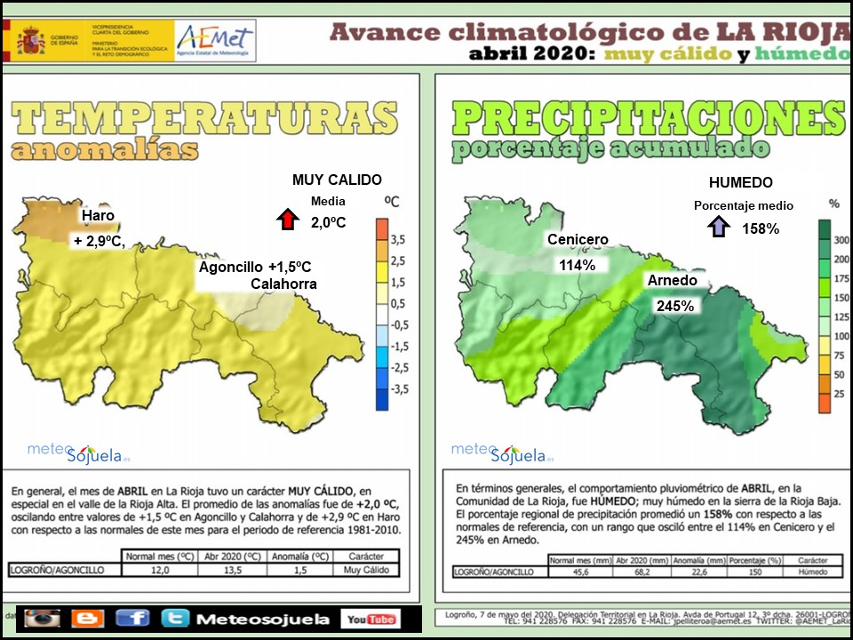 Avance Climatológico Abril 2020. AEMET. Meteosojuela