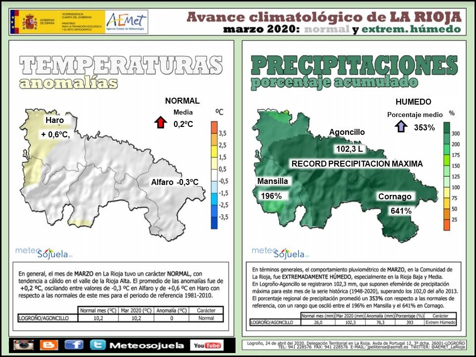 Avance Climatológico Marzo 2020. AEMET. Meteosojuela