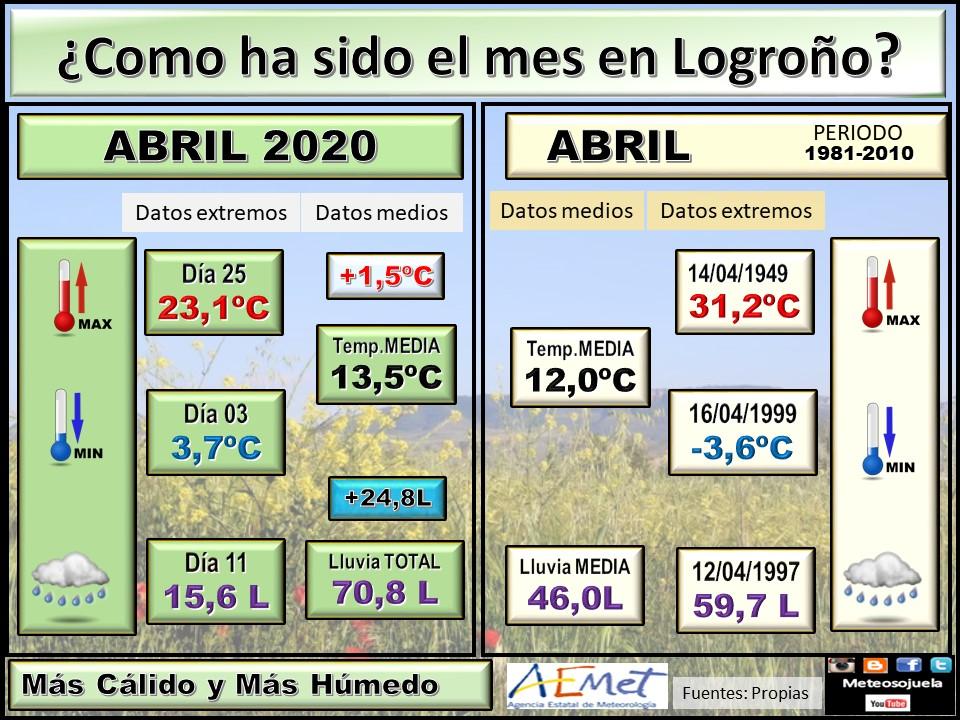 Datos Comparativos Abril 2020 Logroño. Meteosojuela