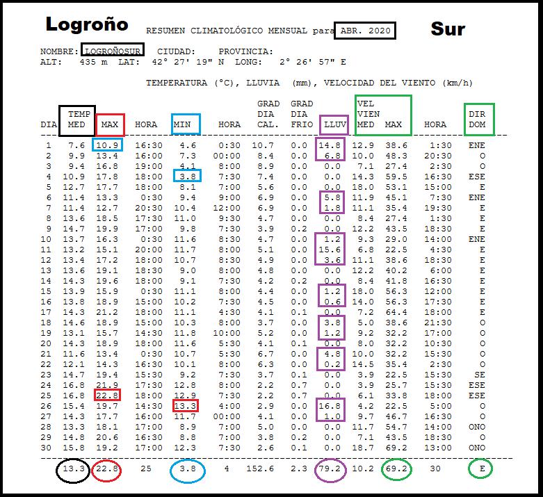 Datos Estación meteorológica Logroño Sur. Abril Meteosojuela