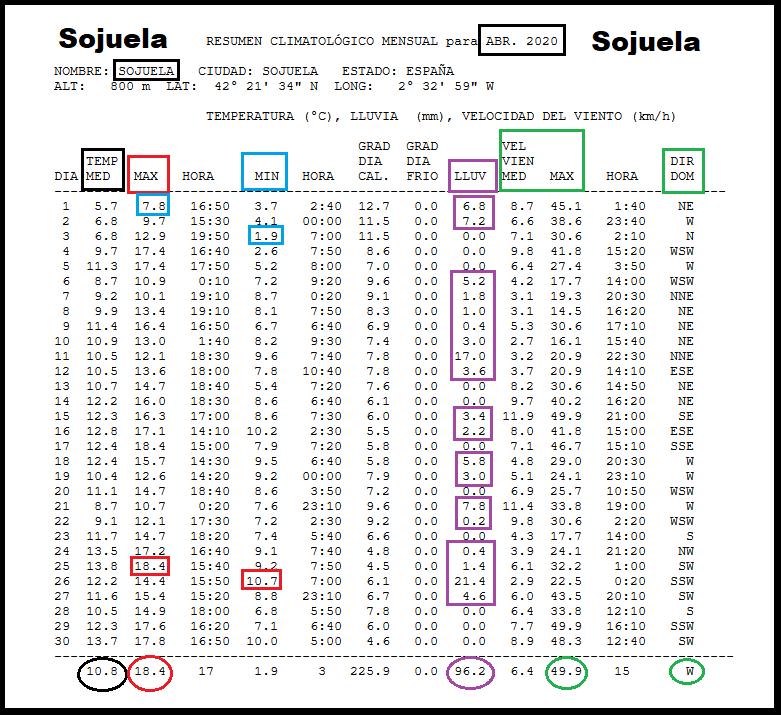 Datos Estación meteorológica Sojuela. Abril Meteosojuela