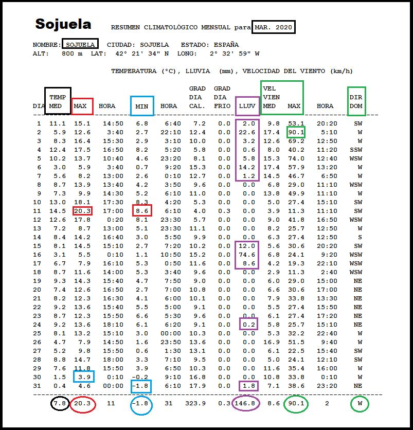 Datos Estación meteorológica Sojuela. Marzo Meteosojuela