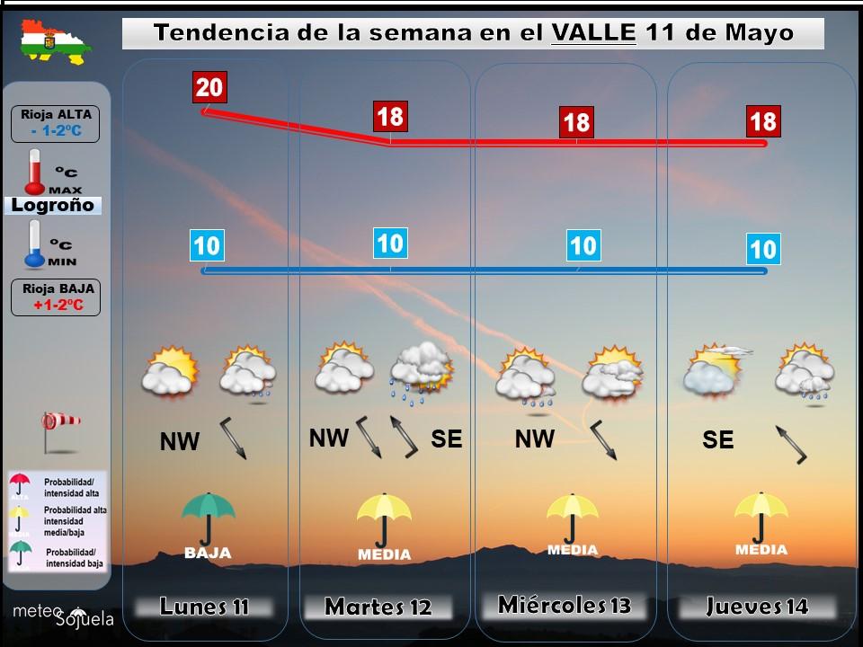 Tendencia del tiempo en La Rioja 1105 Meteosojuela La Rioja. Jose Calvo