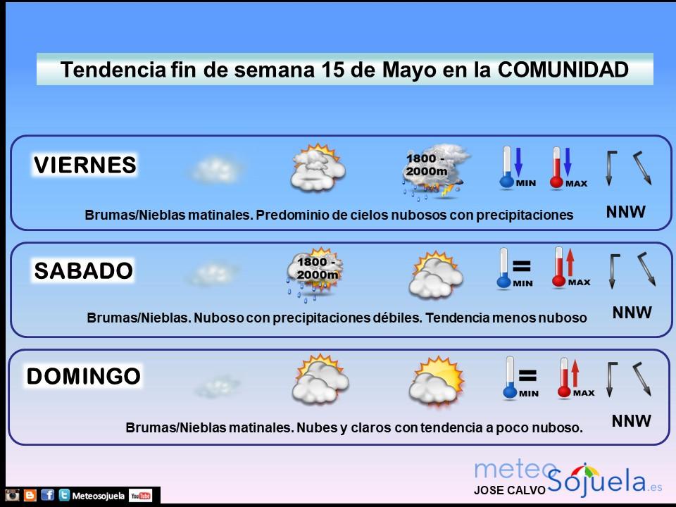 Tendencia del tiempo en La Rioja 1505 Meteosojuela La Rioja. Jose Calvo