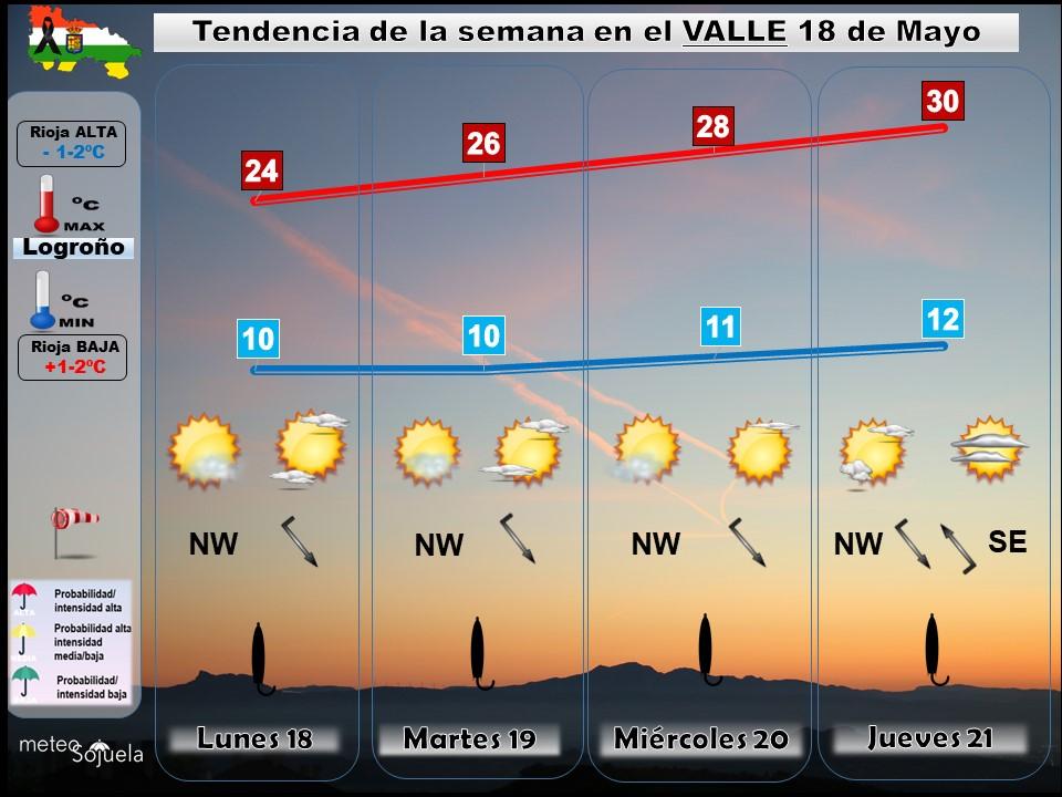 Tendencia del tiempo en La Rioja 1805 Meteosojuela La Rioja. Jose Calvo