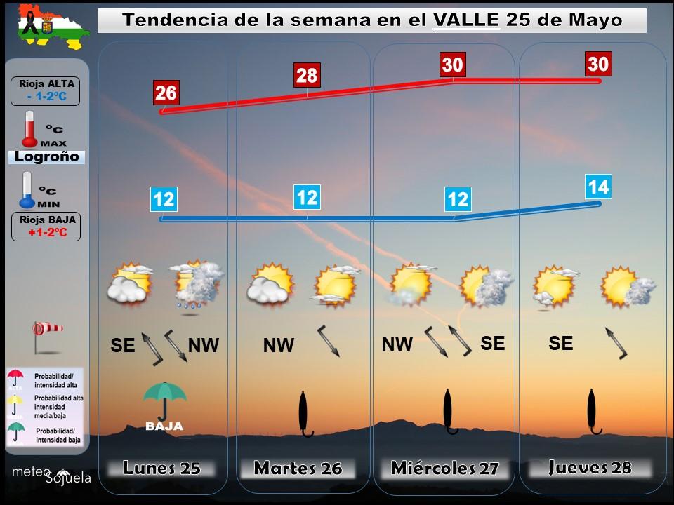 Tendencia del tiempo en La Rioja 2505 Meteosojuela La Rioja. Jose Calvo