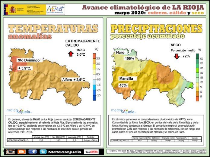 Avance Climatológico Mayo 2020. AEMET. Meteosojuela