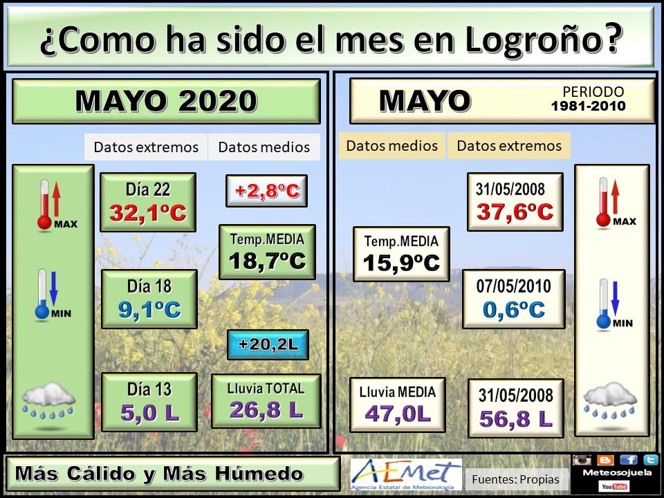Datos Comparativos Mayo 2020 Logroño. Meteosojuela