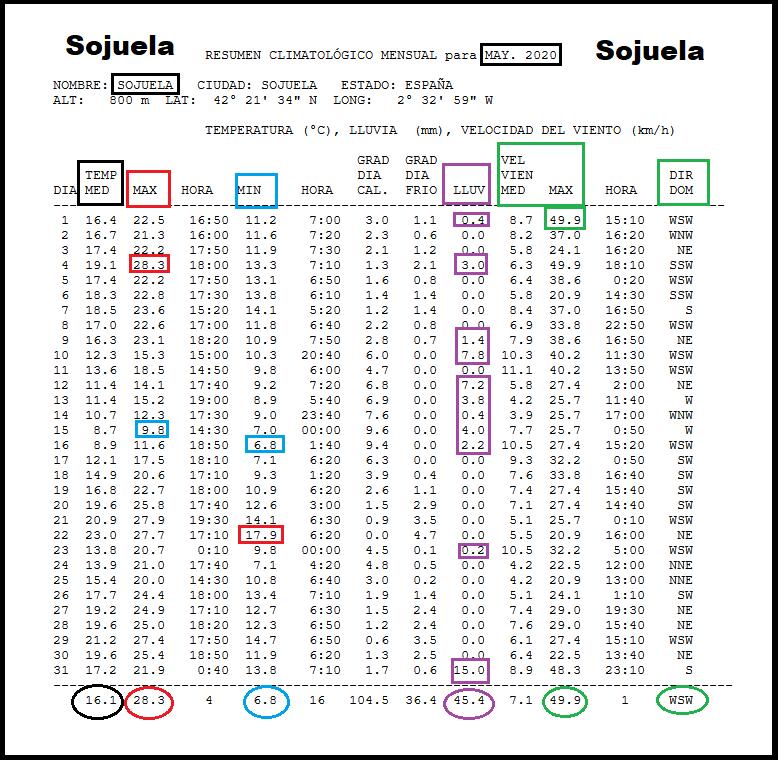 Datos Estación meteorológica Sojuela Mayo Meteosojuela