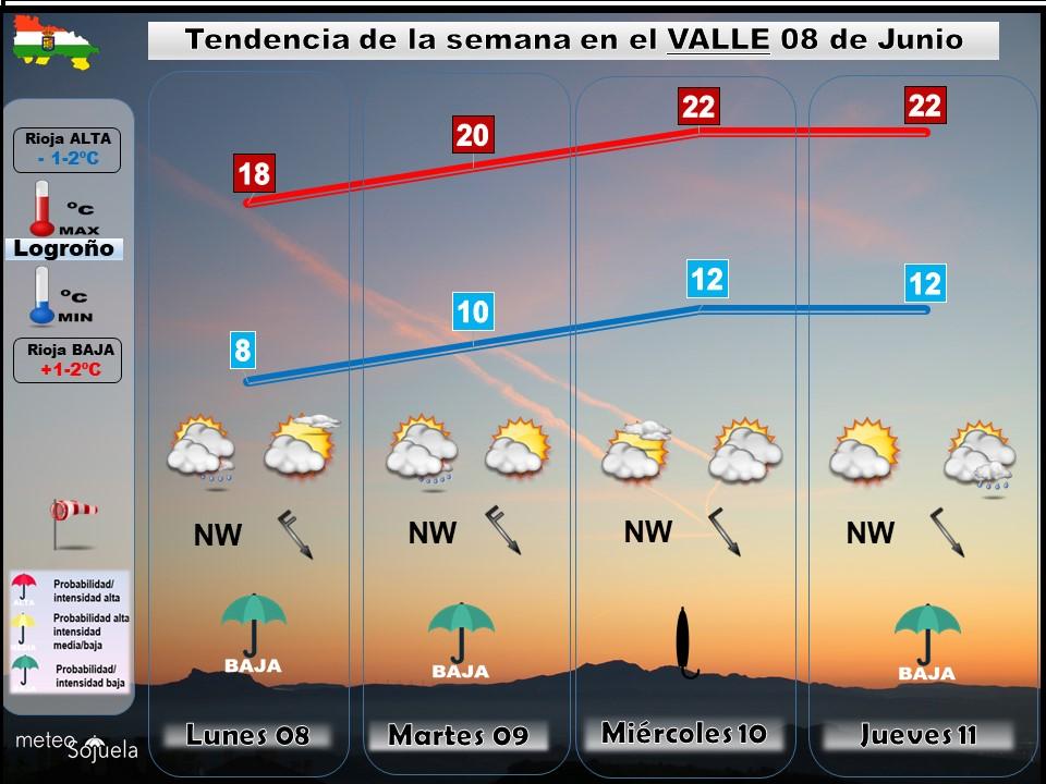 Tendencia del tiempo en La Rioja 0806 Meteosojuela La Rioja. Jose Calvo