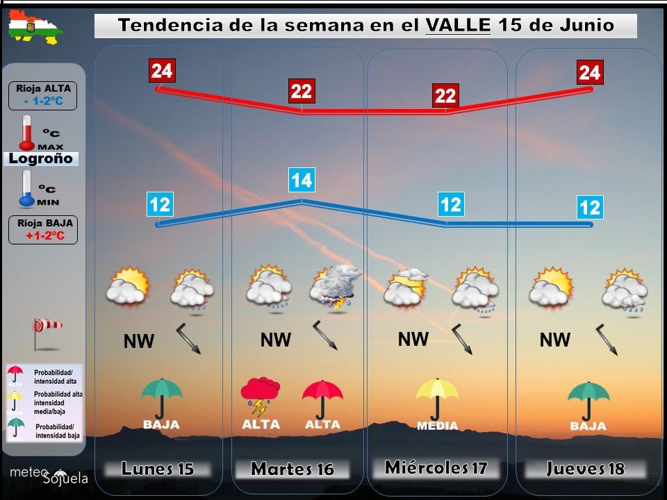 Tendencia del tiempo en La Rioja 1506 Meteosojuela La Rioja. Jose Calvo