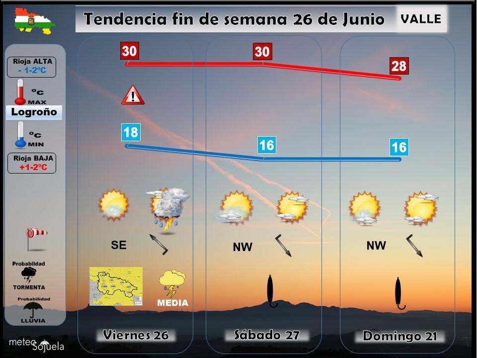 Tendencia del tiempo en La Rioja 2606 Meteosojuela La Rioja. Jose Calvo