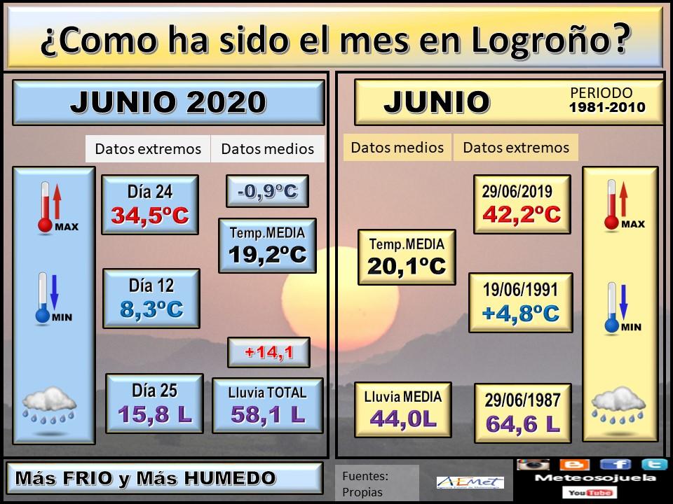 Datos Comparativos Junio 2020 Logroño. Meteosojuela