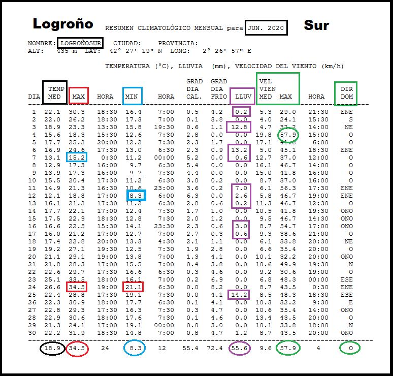 Datos Estación meteorológica Logroño Sur. Junio Meteosojuela