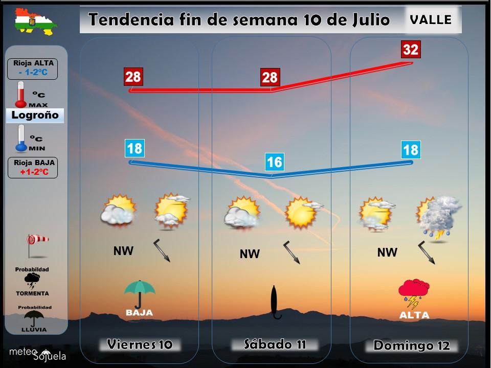 Tendencia del tiempo en La Rioja 10 07 Meteosojuela La Rioja. Jose Calvo