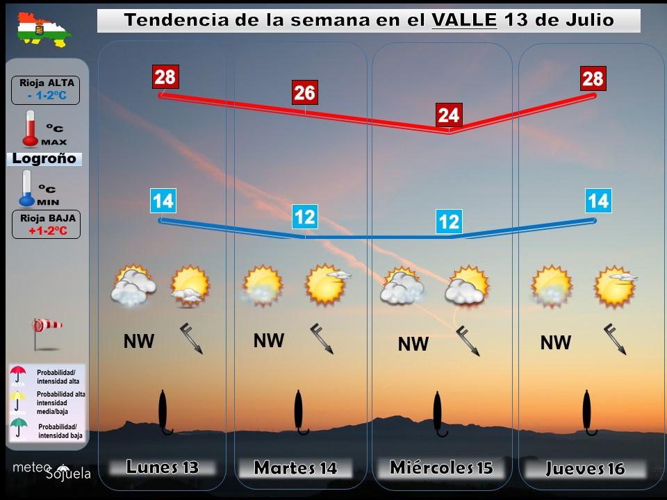 Tendencia del tiempo en La Rioja 1307 Meteosojuela La Rioja. Jose Calvo