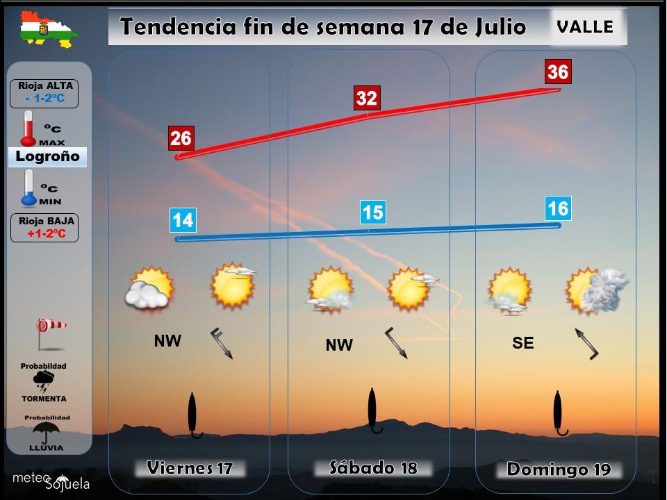 Tendencia del tiempo en La Rioja 17 07 Meteosojuela La Rioja. Jose Calvo