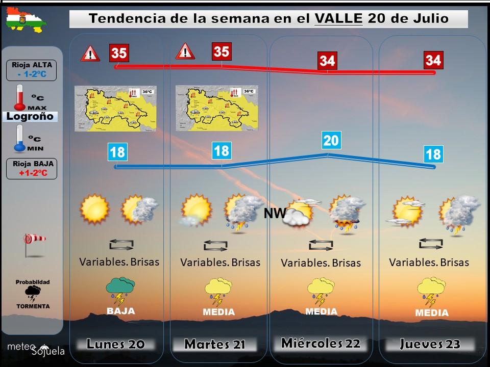 Tendencia del tiempo en La Rioja 2007 Meteosojuela La Rioja. Jose Calvo
