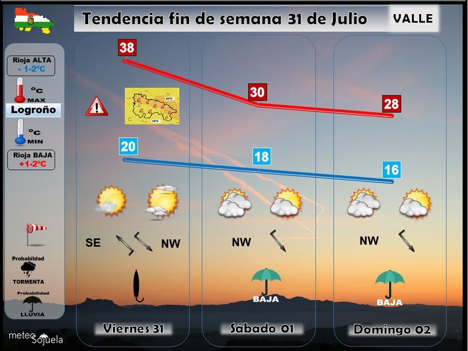Tendencia del tiempo en La Rioja 3107 Meteosojuela La Rioja. Jose Calvo