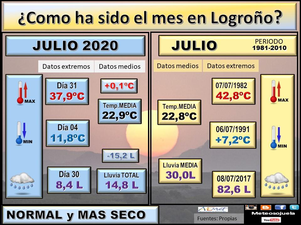 Datos Comparativos Julio 2020 Logroño. Meteosojuela