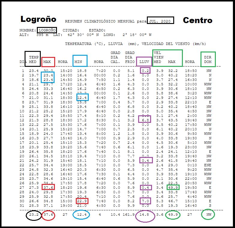 Datos Estación meteorológica Logroño centro. Julio Meteosojuela