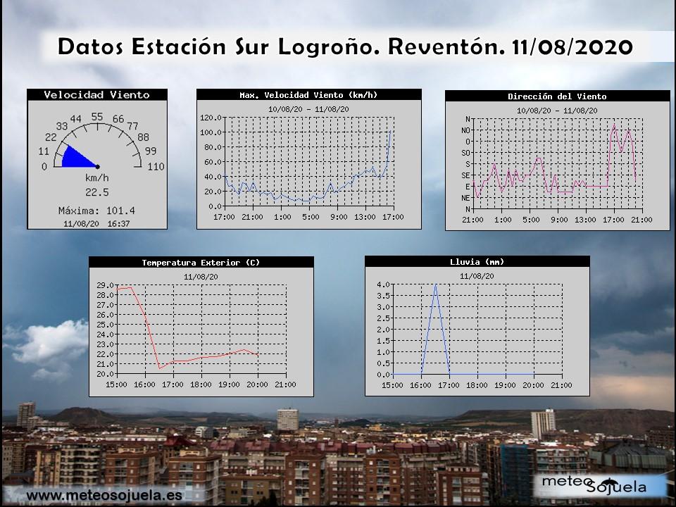 Datos Reventón. Estación Sur Logroño