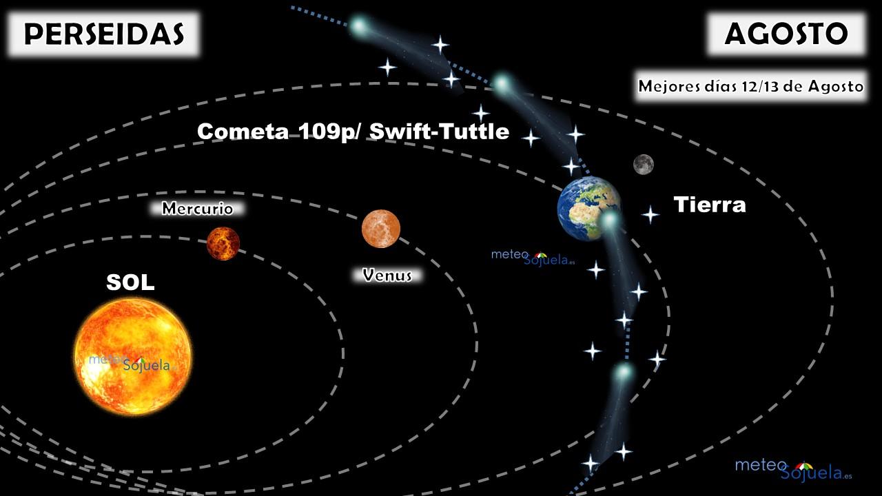 Guía Rápida Observación de Perseidas. Meteosojuela
