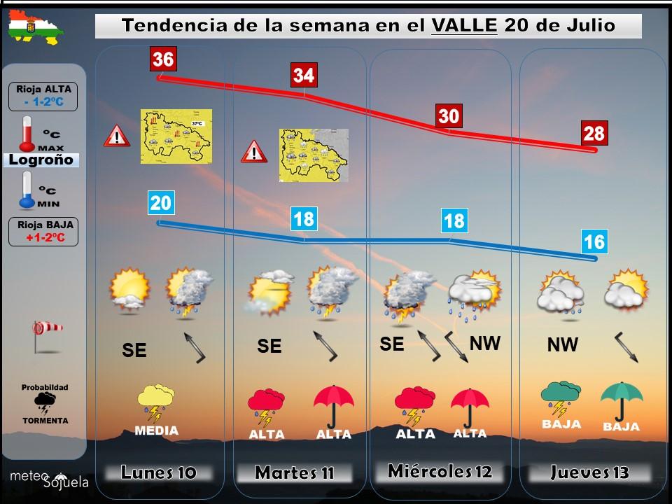 Tendencia del tiempo en La Rioja 10 08 Meteosojuela La Rioja. Jose Calvo