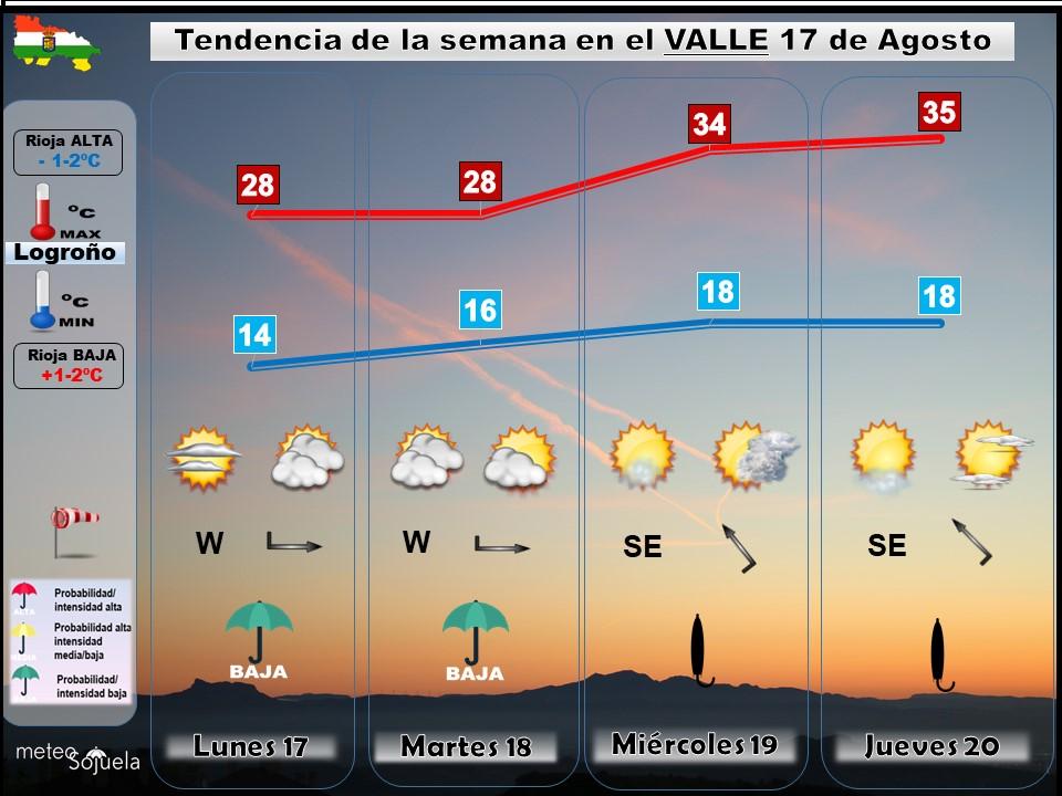 Tendencia del tiempo en La Rioja 1708 Meteosojuela La Rioja. Jose Calvo
