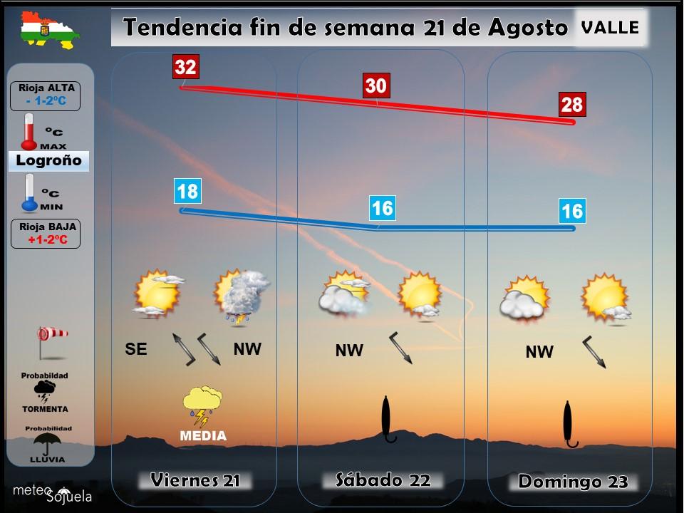 Tendencia del tiempo en La Rioja 2108 Meteosojuela La Rioja. Jose Calvo