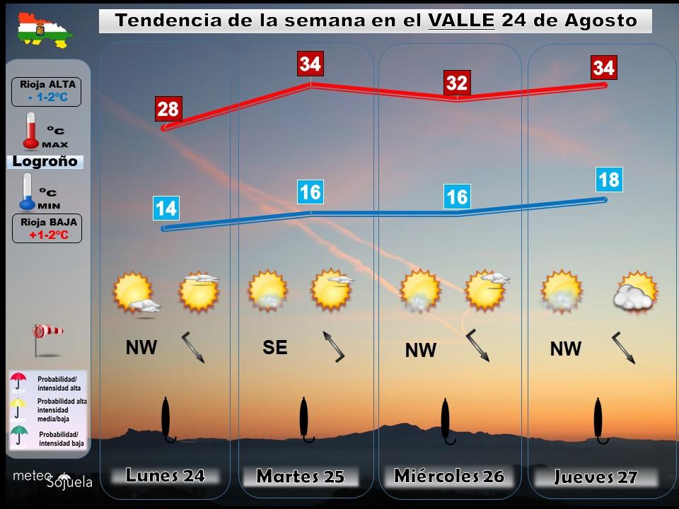 Tendencia del tiempo en La Rioja 24 08 Meteosojuela La Rioja. Jose Calvo