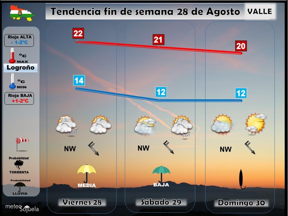 Tendencia del tiempo en La Rioja 28 08 Meteosojuela La Rioja. Jose Calvo