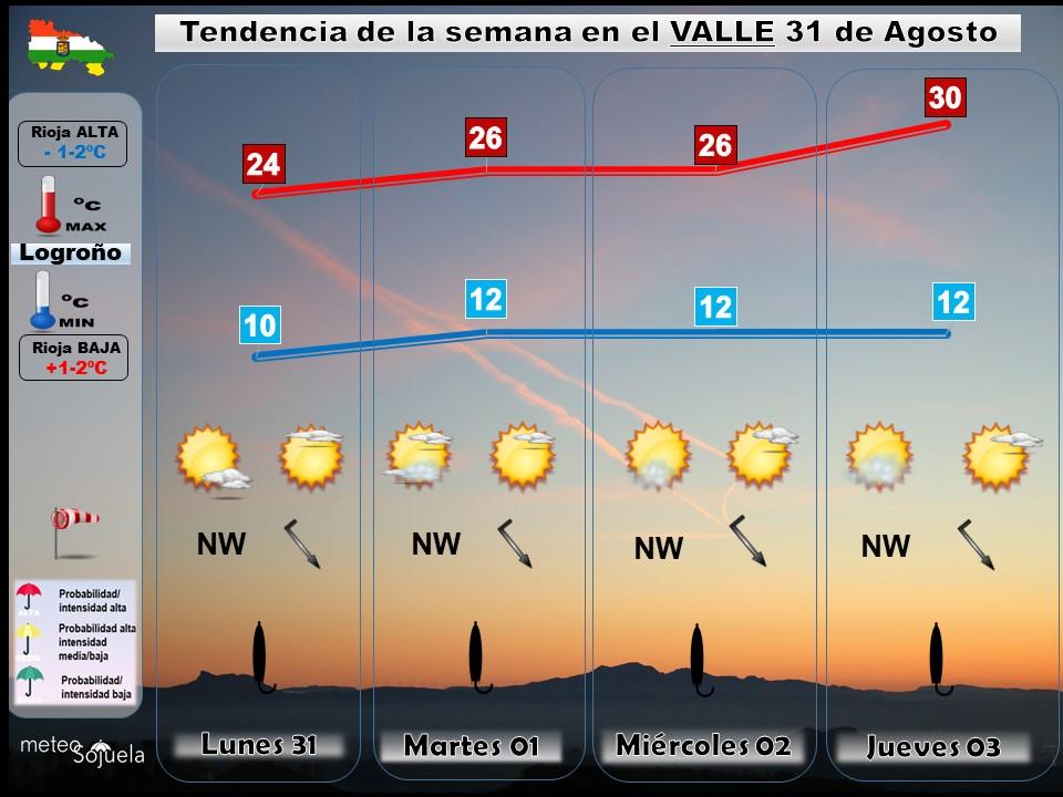 Tendencia del tiempo en La Rioja 31 08 Meteosojuela La Rioja. Jose Calvo