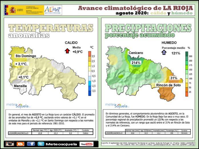 Avance Climatológico Agosto 2020. AEMET. Meteosojuela