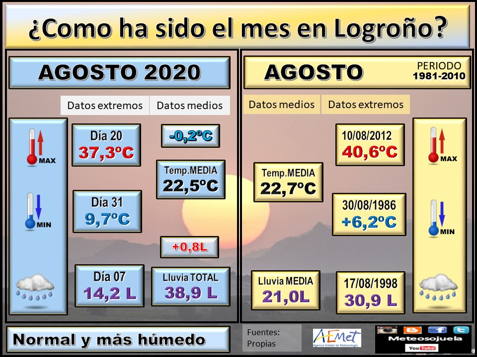 Datos Comparativos Agosto 2020 Logroño. Meteosojuela