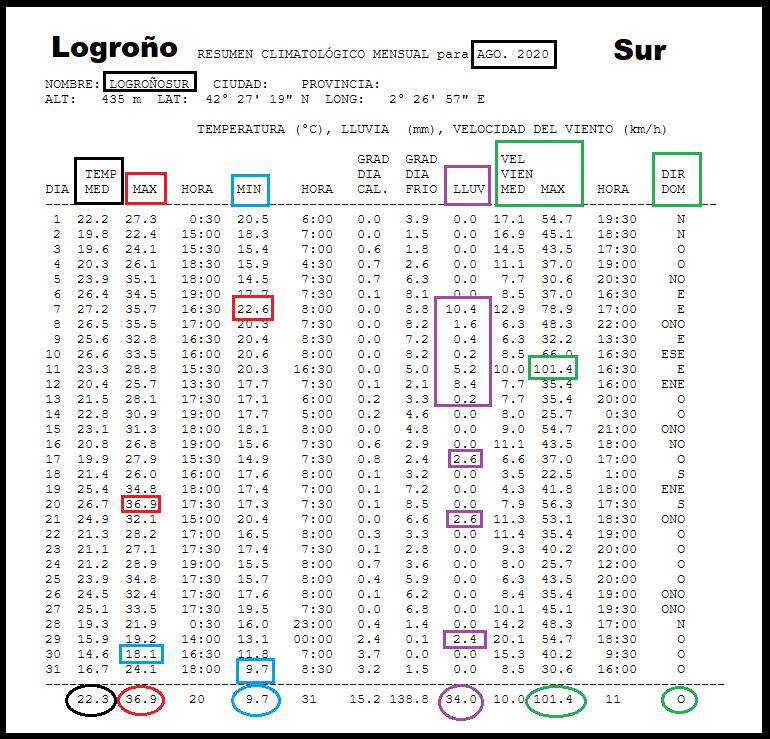 Datos Estación meteorológica Logroño sur. Agosto Meteosojuela