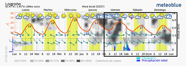 Previsión tiempo La Rioja próximos días Meteoblue. Meteosojuela La Rioja