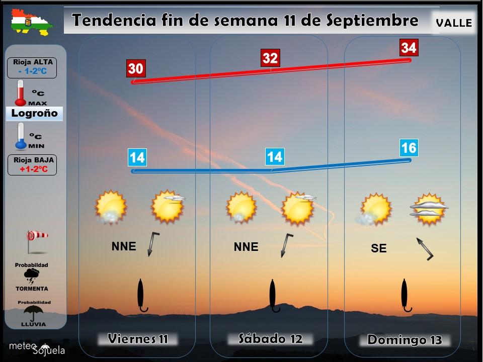 Tendencia del tiempo en La Rioja 11 09 Meteosojuela La Rioja. Jose Calvo