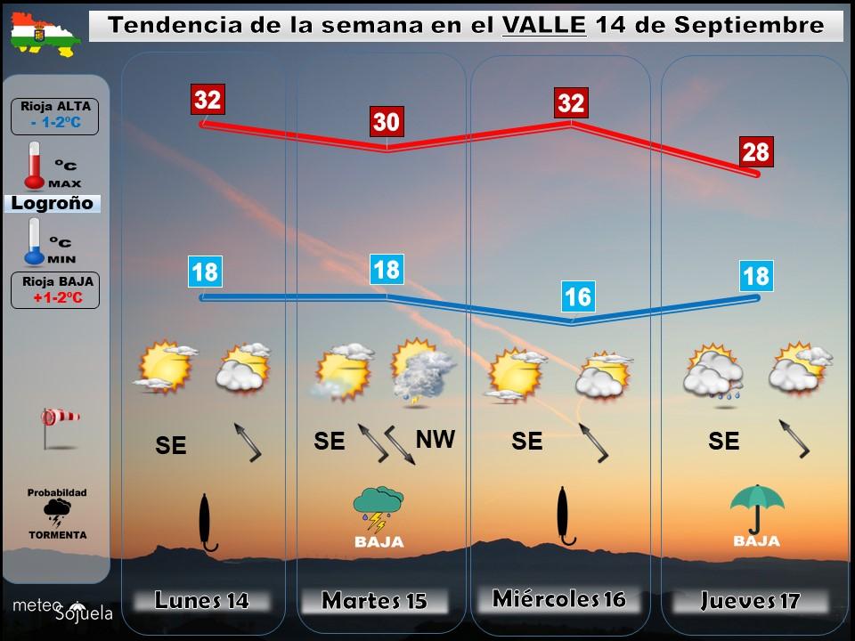Tendencia del tiempo en La Rioja 1409 Meteosojuela La Rioja. Jose Calvo
