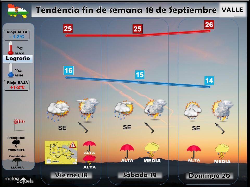 Tendencia del tiempo en La Rioja 18 09 Meteosojuela La Rioja. Jose Calvo