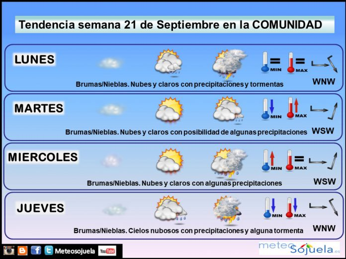 Tendencia del tiempo en La Rioja 21 09 Meteosojuela La Rioja. Jose Calvo