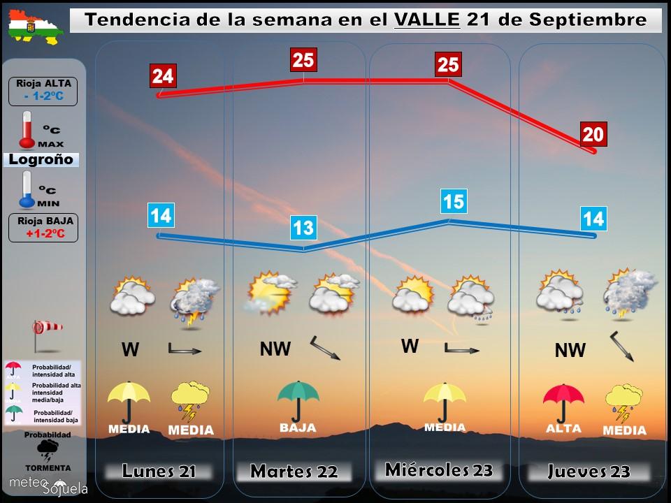 Tendencia del tiempo en La Rioja 2109 Meteosojuela La Rioja. Jose Calvo