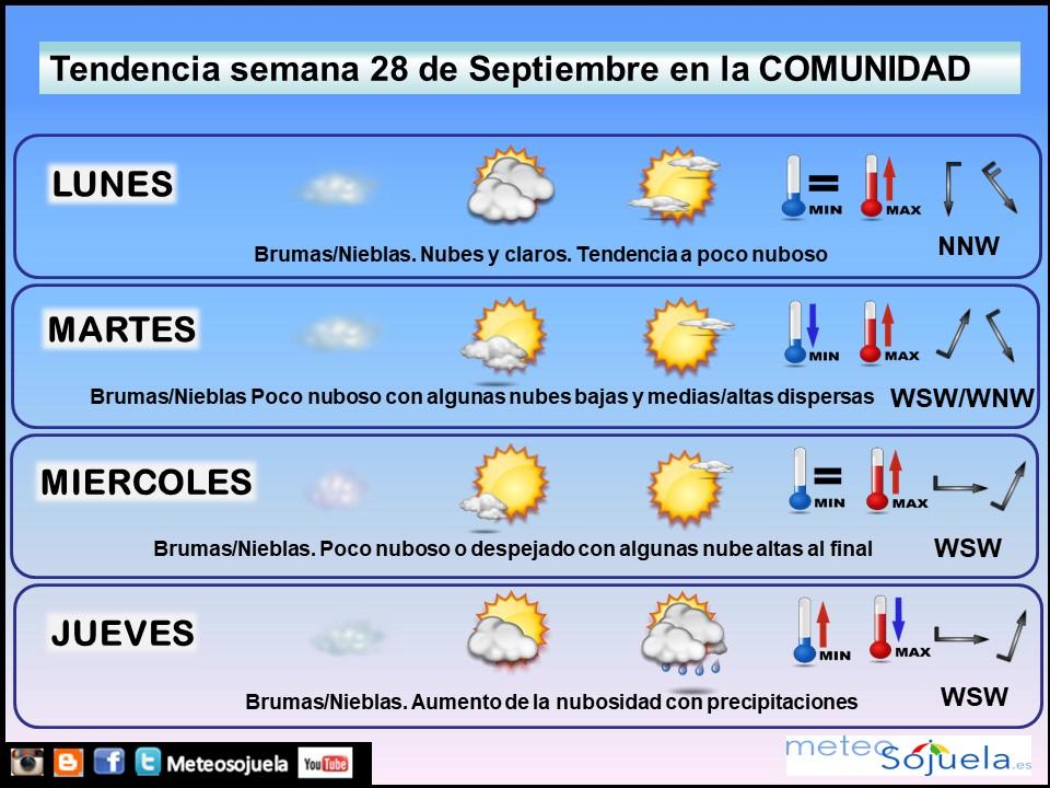 Tendencia del tiempo en La Rioja 28 09 Meteosojuela La Rioja. Jose Calvo