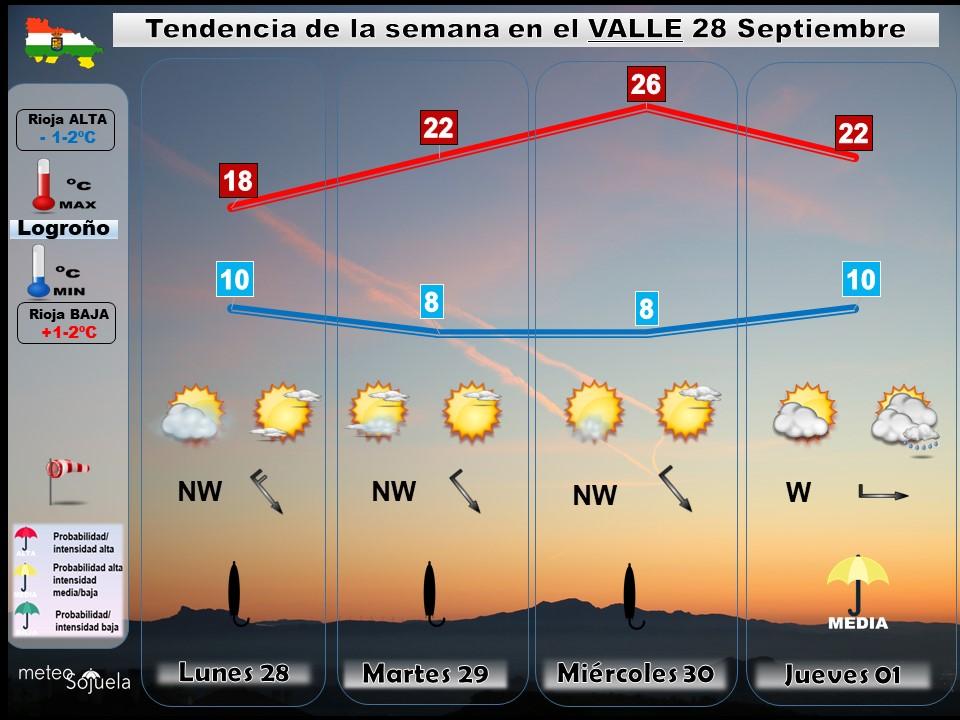 Tendencia del tiempo en La Rioja 2809 Meteosojuela La Rioja. Jose Calvo