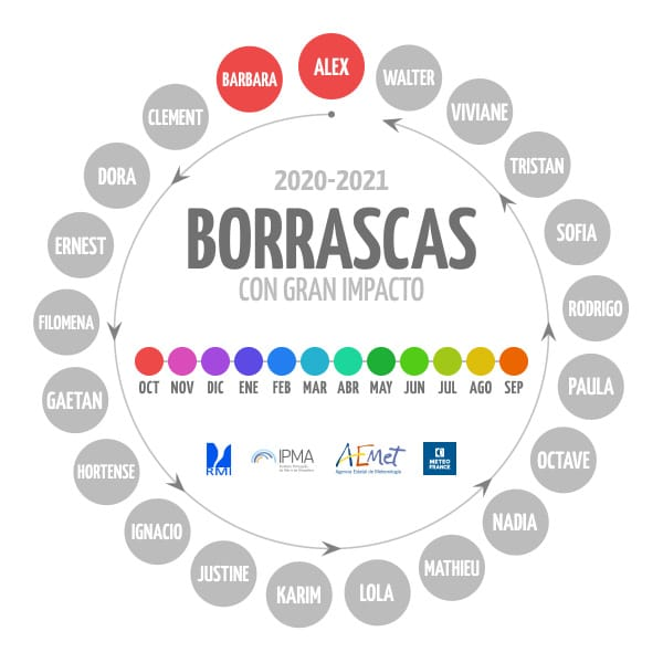Nombres Borrascas AEMET. Meteosojuela